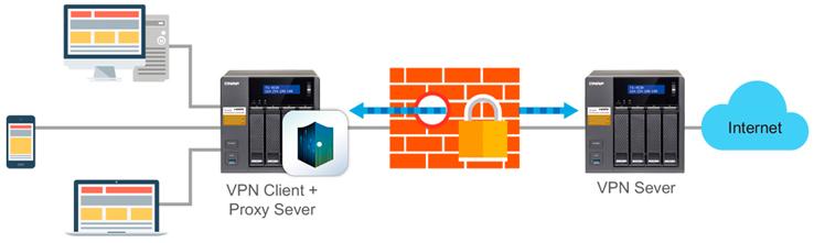 Servidor VPN