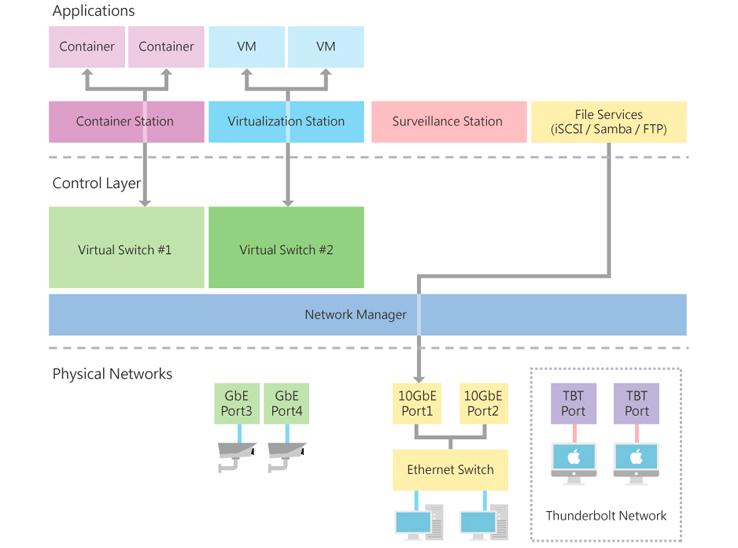 Distribuição de tráfego de rede