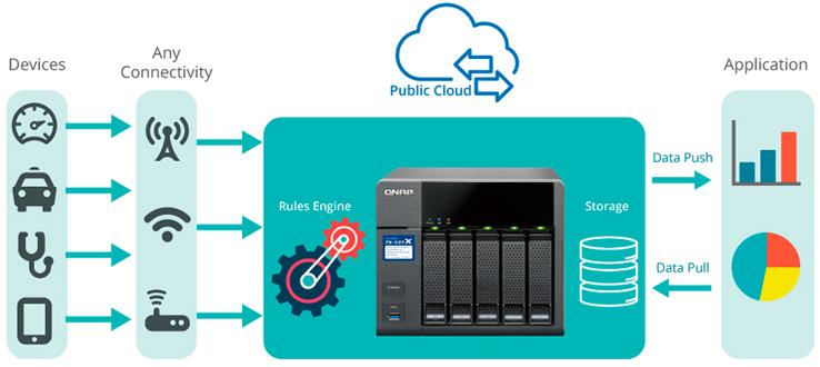 Implementação de aplicativos IoT com Container Station TS-531X Qnap