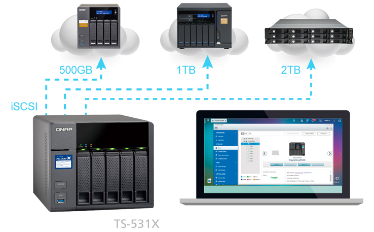 JBOD virtual para expansão de capacidade inteligente TS-531X Qnap