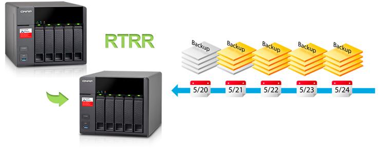 Recuperação de dados TS-531P Qnap