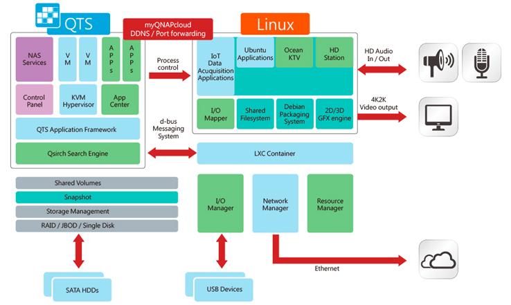 Sistema Operacional duplo QTS - Linux