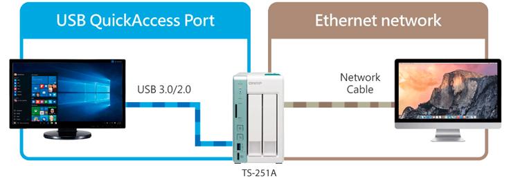 Solução tripla de acesso USB - Ethetnet - iSCSI