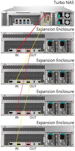 Expansão de capacidade do 12 bay storage TVS-1271U-RP 32TB