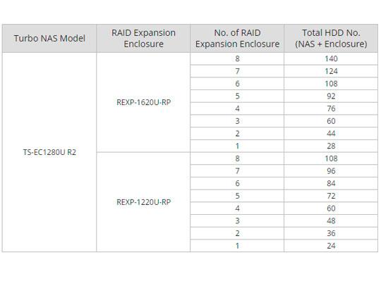TS-EC1280U-RP - Storage 12 Baias Expansão de Capacidade até 840TB - Tabela