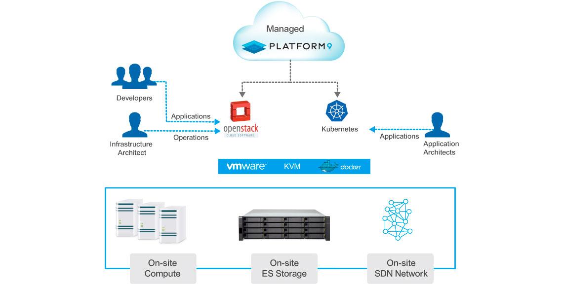 Qnap x Platform9: Nuvem híbrida com OpenStack