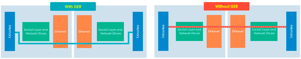 Desempenho otimizado para virtualização com iSER