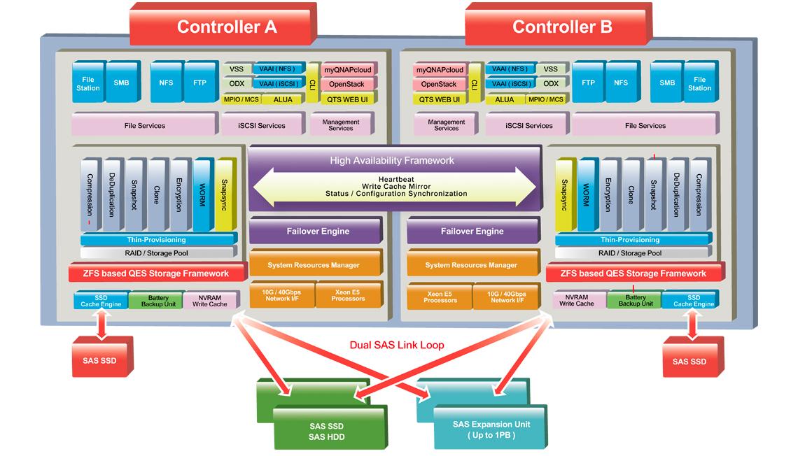 ZFS e o sistema de arquivos combinado com o sistema operacional