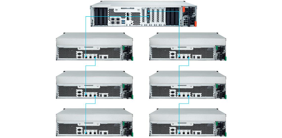 Qnap REXP-1620U-RP e sua capacidade contínua