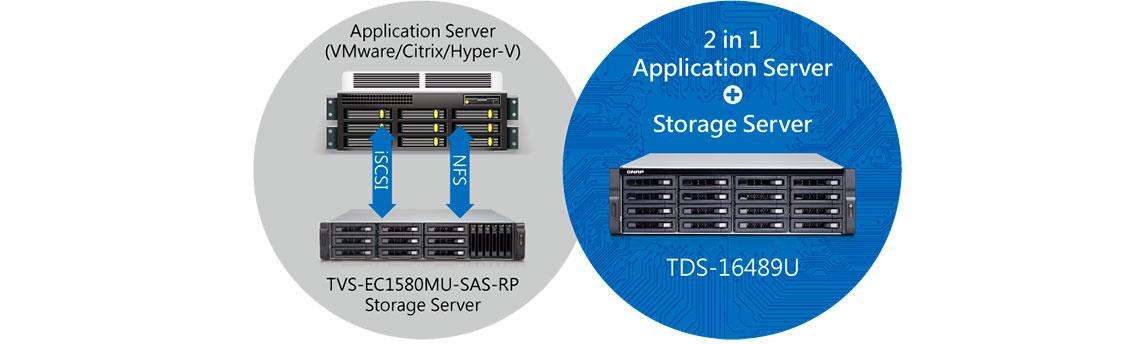 Servidor duplo, servidor de aplicação e armazenamento em uma unidade no storage