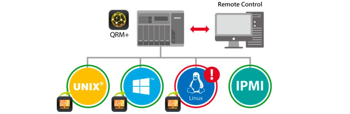 Solução conjunta para gerenciamento de servidor remoto