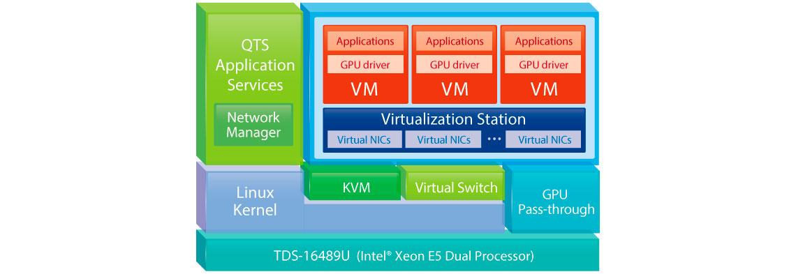 Solução de virtualização para servidores corporativos no storage