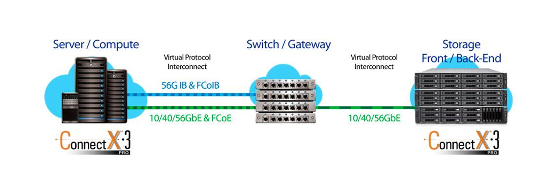 TDS-16489U Storage Server para discos SAS até 160TB com 2 processadores