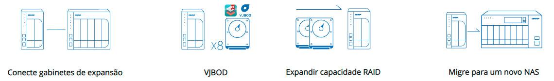 Aumento de capacidade de armazenamento flexível
