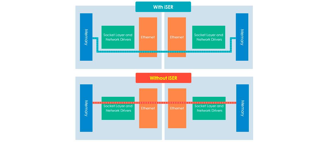 Transferência rápida de dados e virtualização VMware com iSER
