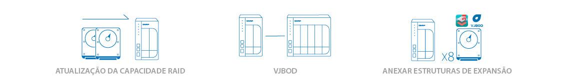 Expansão de armazenamento flexível e econômica para o storage
