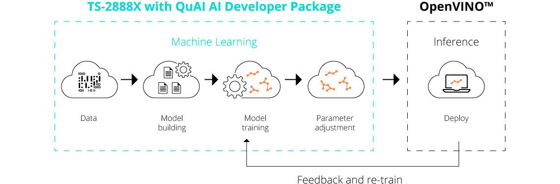 Solução otimizada para machine learning
