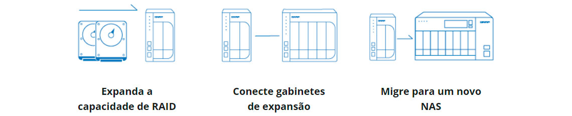 Expansão de armazenamento de forma flexível e econômica