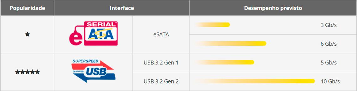 Expansão do armazenamento com USB 3.2 10Gbps