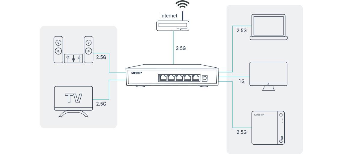 Switch de 2,5GbE