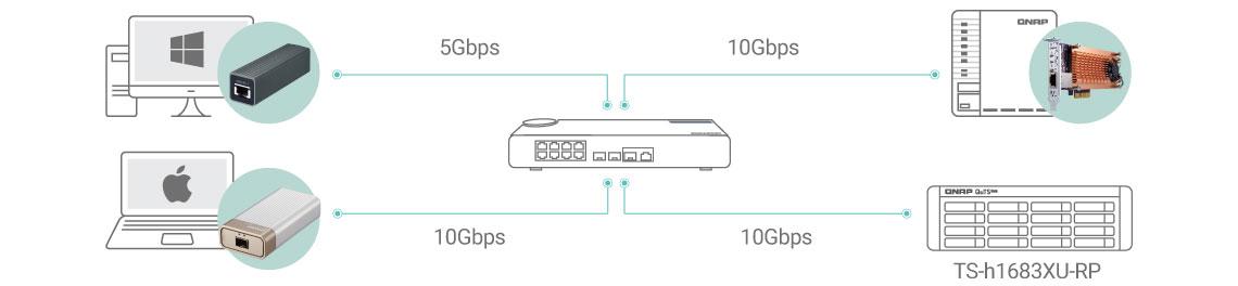 Conectividade 10GbE para transferência de dados