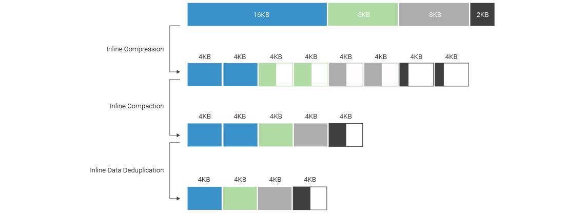 Desduplicação, compressão e compactação de dados