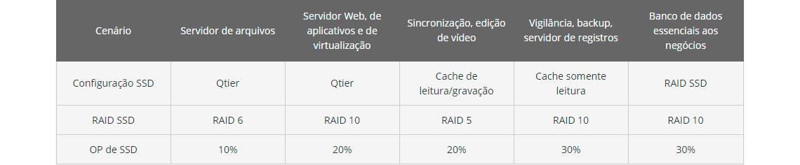 Níveis de desempenho de SSD corporativos