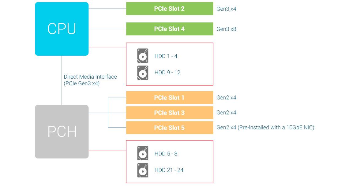 Uso de slots PCIe