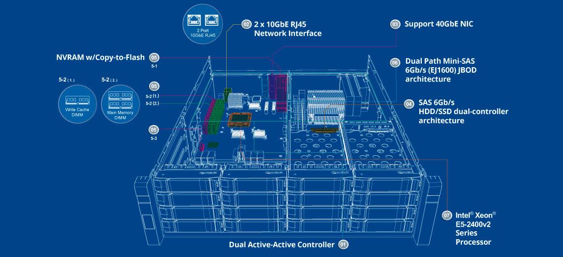 Alta confiabilidade e disponibilidade no ES1640dc