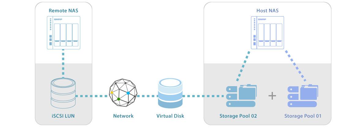 NAS com JBOD e unidades de expansão de armazenamento