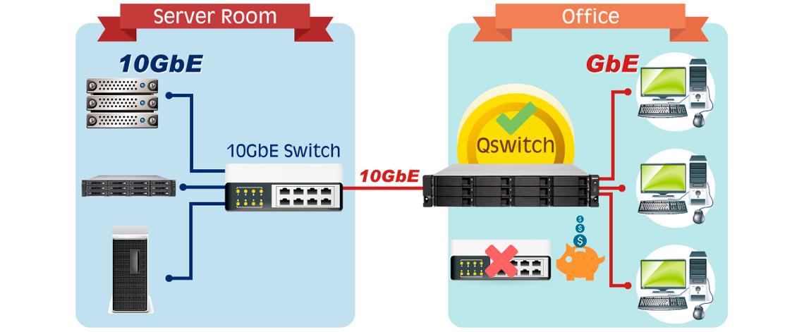 Redes Gigabit e 10GbE integrados para maximizar o acesso multi-plataforma