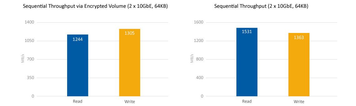 Transmissão de dados com alta performance quad-core e criptografia AES-NI