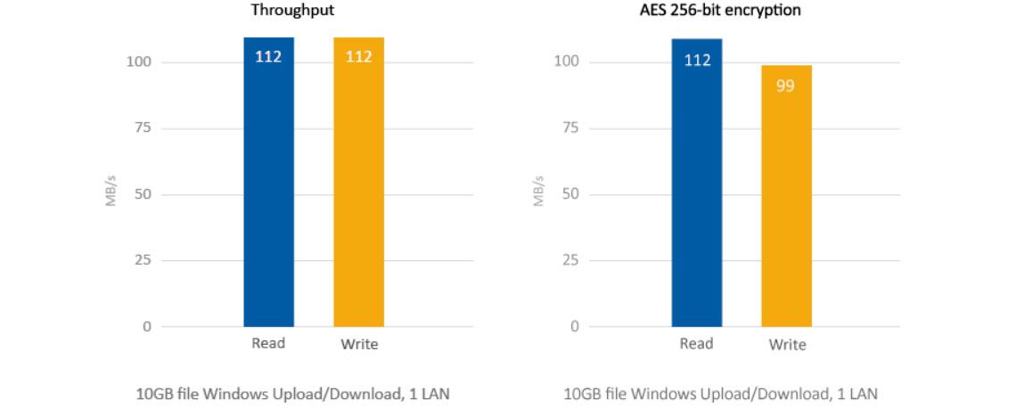 Storage NAS com criptografia e alto desempenho