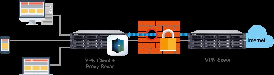 Acesso seguro com servidor VPN e cliente VPN