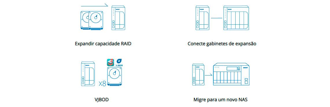 NAS doméstico 2 baias com opções para expansão de armazenamento
