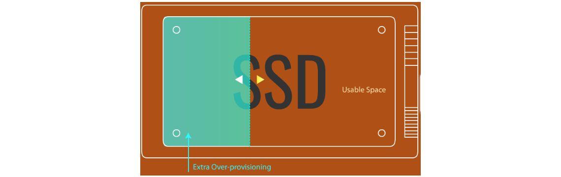 Melhore o desempenho dos SSDs com provisionamento extra adicional