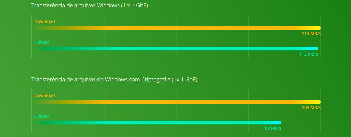 Performance Dual Core e criptografia