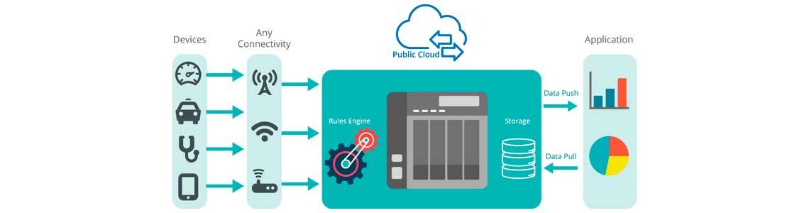 Implante aplicativos IoT rapidamente com Container Station
