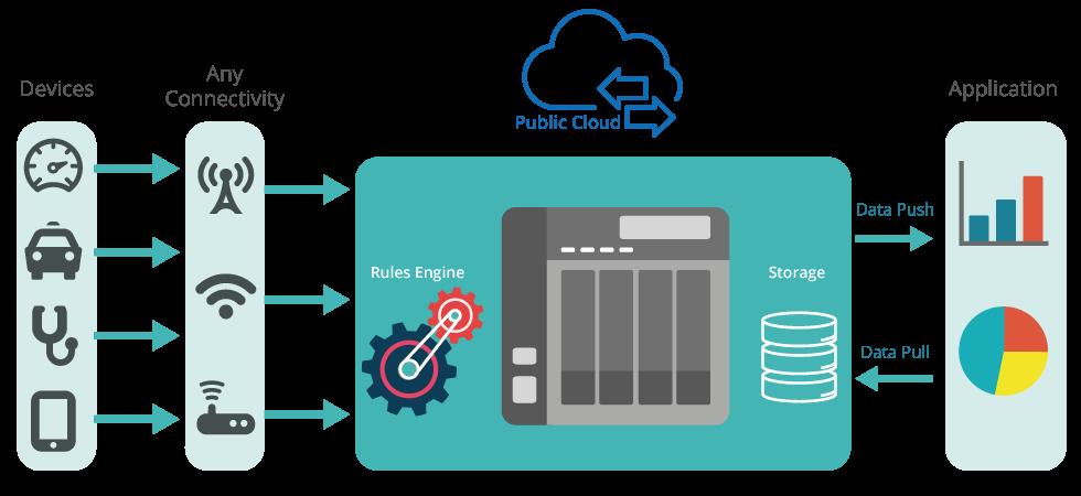 Implemente diversas aplicações  IoT com Container Station