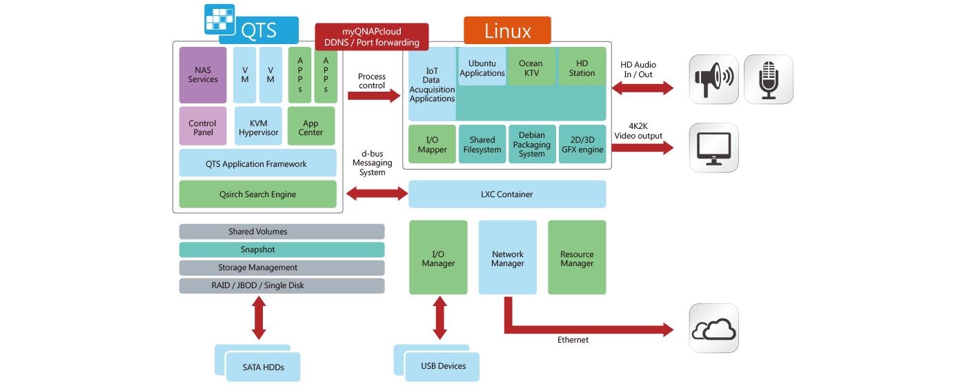 Sistema duplo Linux-QTS para desenvolvimento IoT