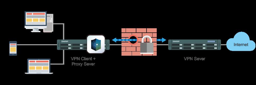 Acesso seguro com o servidor VPN & Proxy