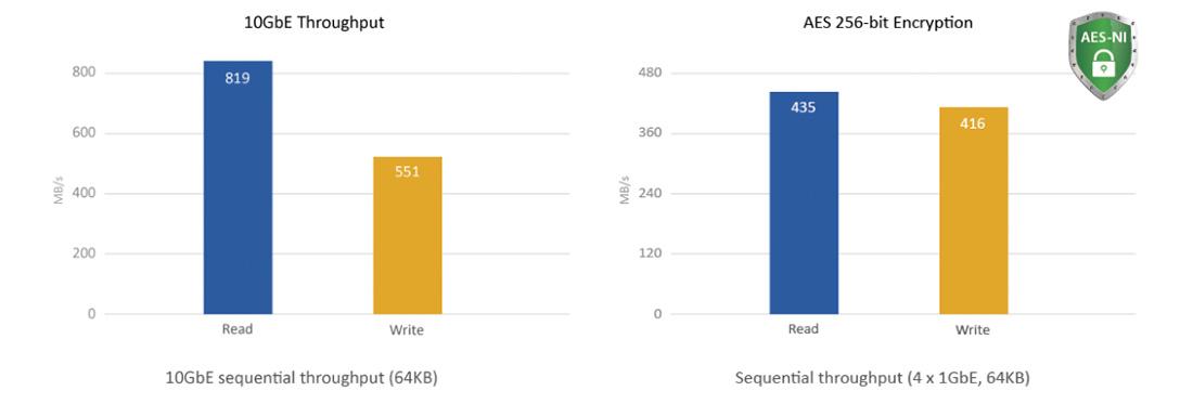 Criptografia de hardware acelerada AES-NI e velocidade de transferência