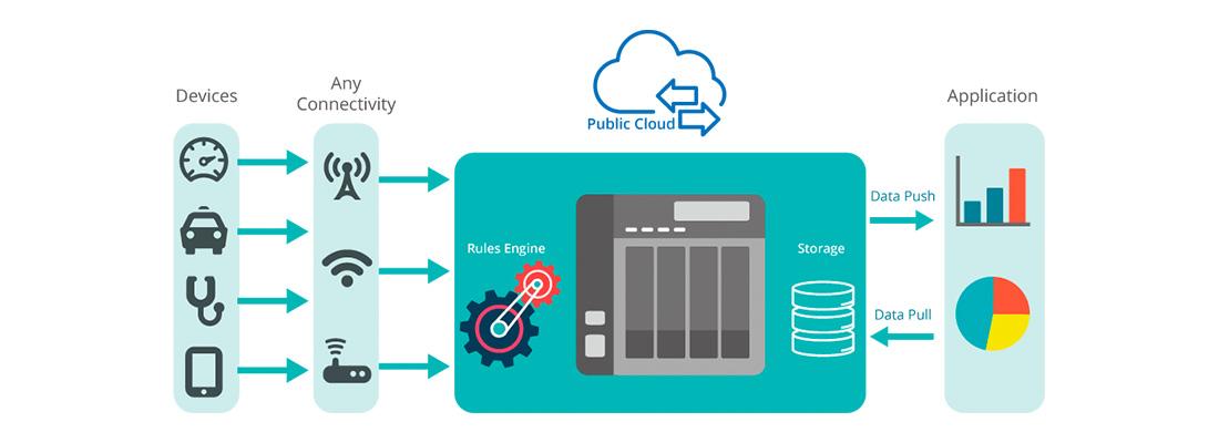 Container Station para desenvolvimento de aplicações IoT