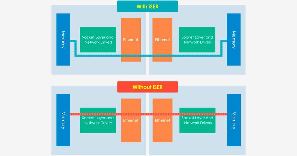 Desempenho otimizado para VMware Virtualization com iSER