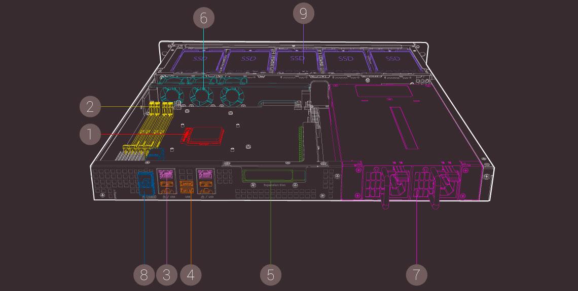 Hardware de alto nível: robusto e expansível