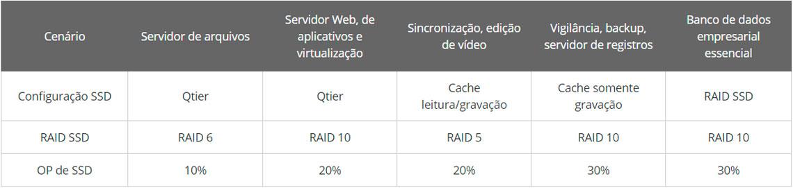 Over Provisioning, maior segurança para as memórias SSD