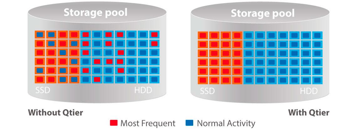 Storage hibrído HDD ou SSD e flexibilidade para projetos