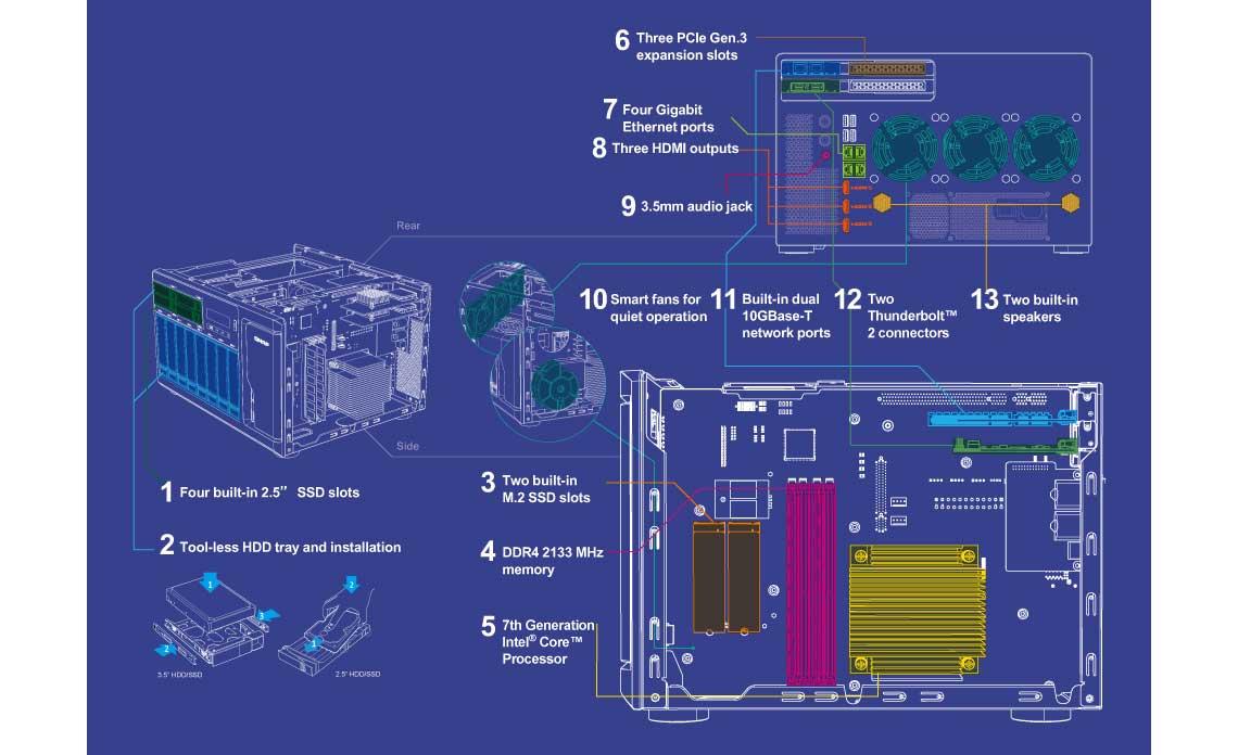 NAS 112TB com hardware avançado para maior eficiência