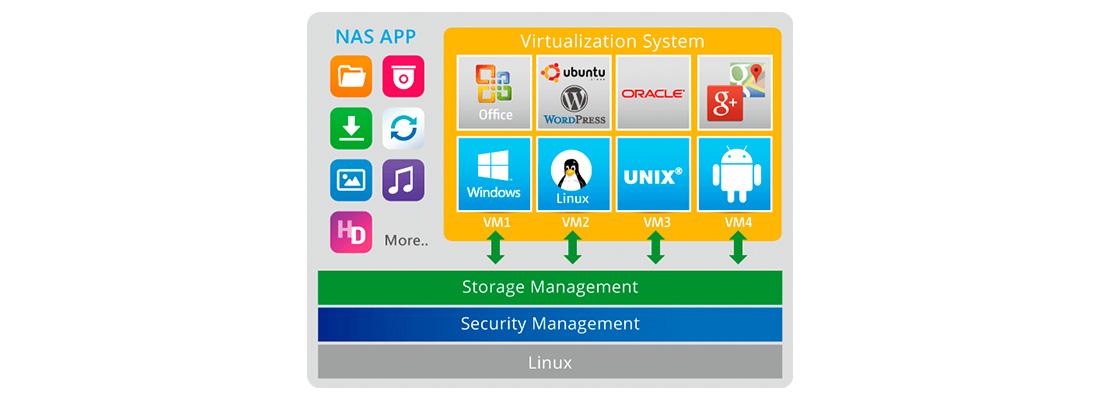 LUN iSCSI baseado em blocos e diversas aplicações de virtualização