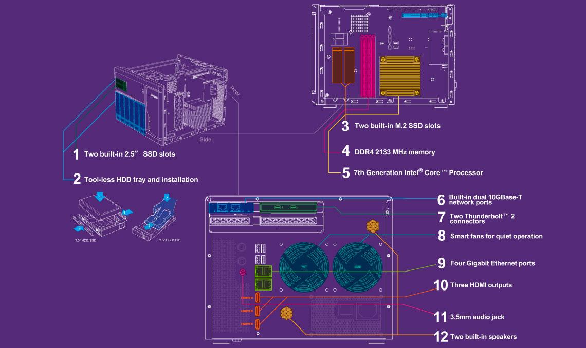 TVS-882T, hardware de ponta para maior eficiência